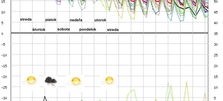 Vysoké teploty zotrvajú aj v druhej polovici septembra