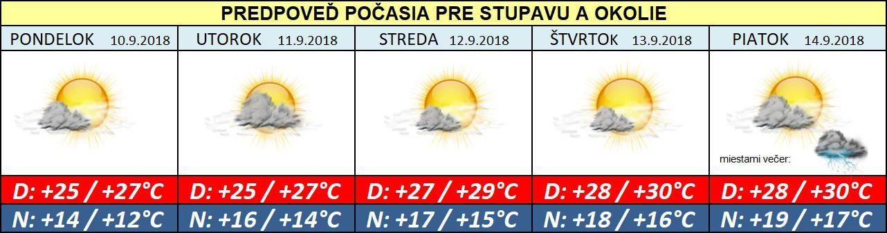 Budúci týždeň môže priniesť aj tropické teploty (+30°C)