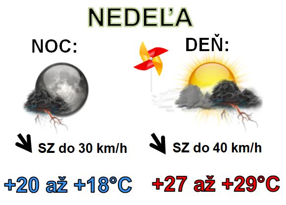 Denná predpoveď počasia na 16.júna 2019