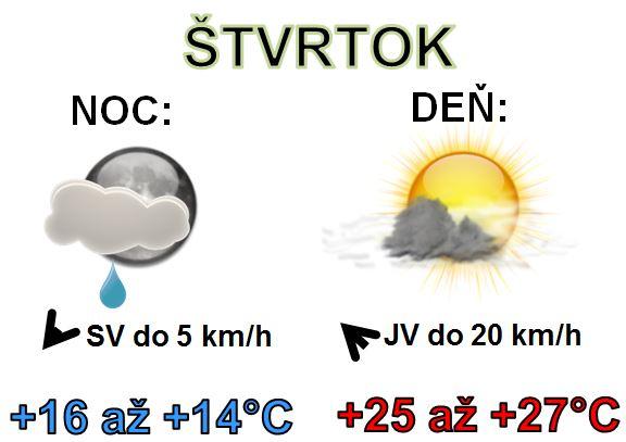Denná predpoveď počasia na 18.júla 2019