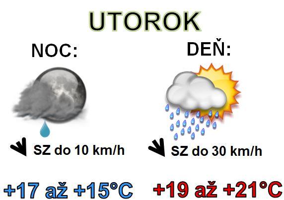 Denná predpoveď počasia na 17.septembra 2019