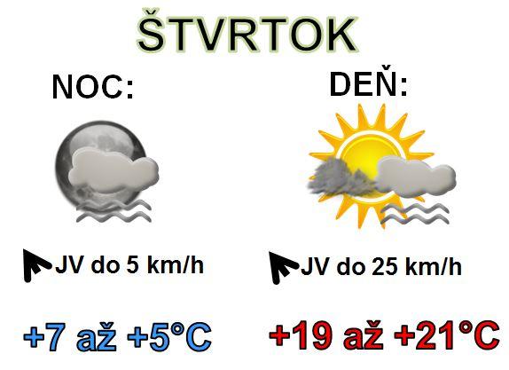 Denná predpoveď počasia na 17.októbra 2019