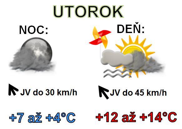 Denná predpoveď počasia na 19.novembra 2019