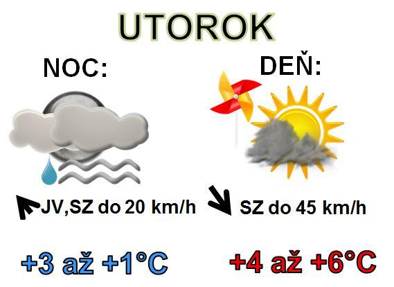 Denná predpoveď počasia na 10.decembra 2019