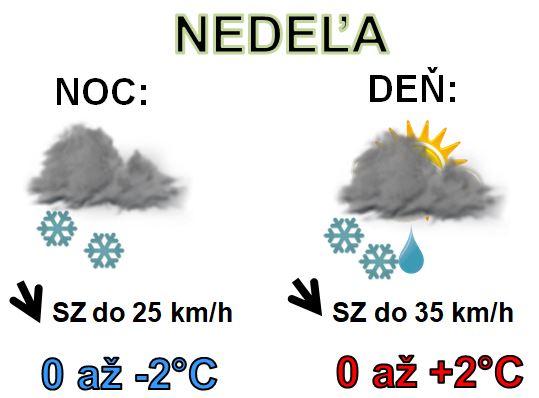 Denná predpoveď počasia na 19.január 2020