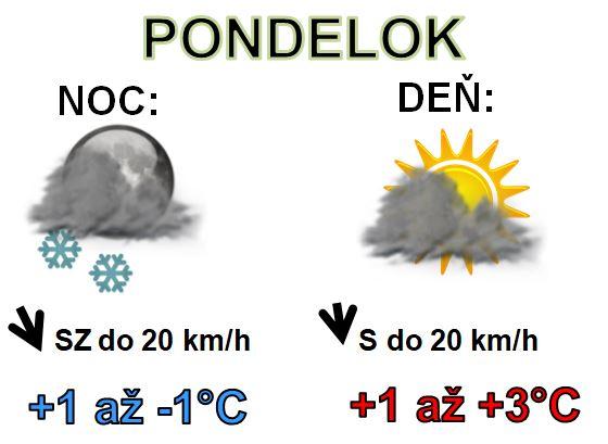 Denná predpoveď počasia na 20.január 2020