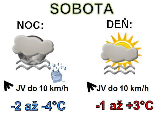 Denná predpoveď počasia na 25.január 2020