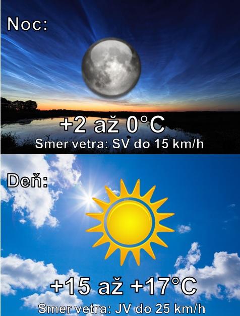 Denná predpoveď počasia na 5.apríla 2020