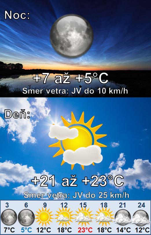 Denná predpoveď počasia na 19.septembra 2020