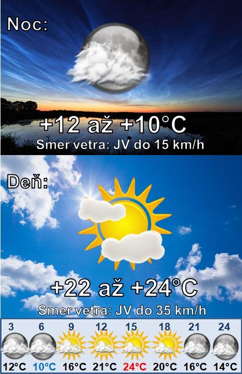 Denná predpoveď počasia na 20.septembra 2020