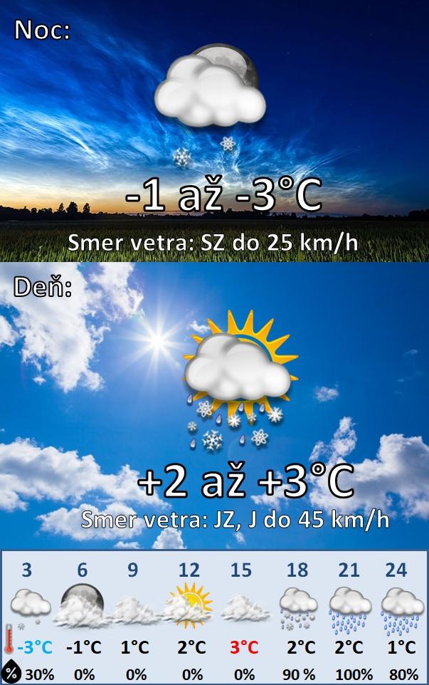Denná predpoveď počasia na 19.Januára 2021