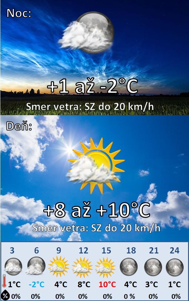 Denná predpoveď počasia na 28.Februára 2021
