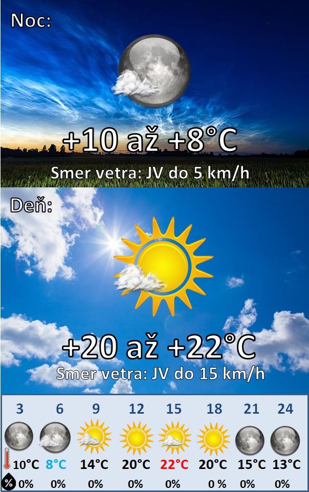 Denná predpoveď počasia na 31.marca 2021
