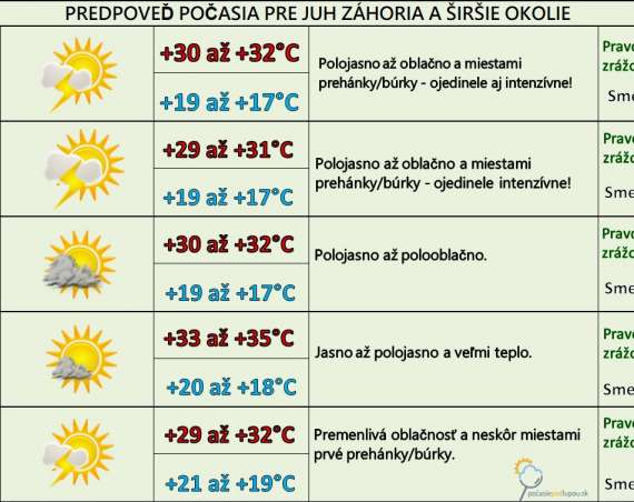 Tropické teploty pretrvajú celý týždeň