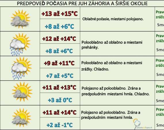 Pred nami je najchladnejší týždeň od polovice apríla